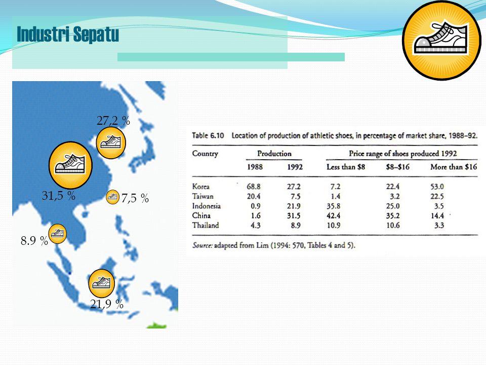 27,2 % 8.9 % 31,5 % 21,9 % 7,5 % Industri Sepatu
