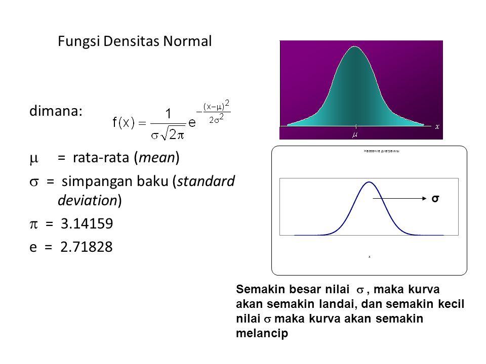 Fungsi Densitas Normal dimana:  = rata-rata (mean)  = simpangan baku (standard deviation)  = 3.14159 e = 2.71828 σ Semakin besar nilai , maka kurva akan semakin landai, dan semakin kecil nilai  maka kurva akan semakin melancip