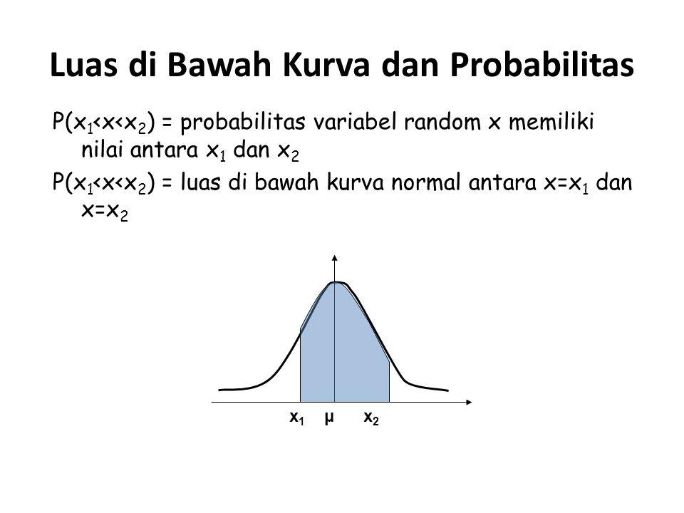 Luas di Bawah Kurva dan Probabilitas P(x 1 <x<x 2 ) = probabilitas variabel random x memiliki nilai antara x 1 dan x 2 P(x 1 <x<x 2 ) = luas di bawah kurva normal antara x=x 1 dan x=x 2 x 1 μ x 2