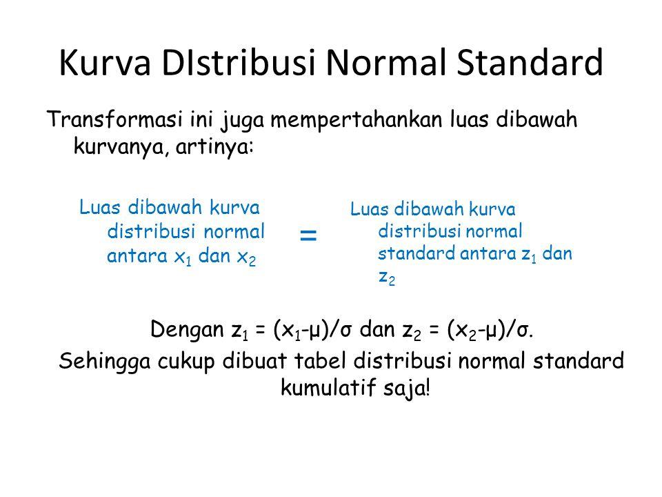 Kurva DIstribusi Normal Standard Luas dibawah kurva distribusi normal antara x 1 dan x 2 = Luas dibawah kurva distribusi normal standard antara z 1 dan z 2 Dengan z 1 = (x 1 -μ)/σ dan z 2 = (x 2 -μ)/σ.