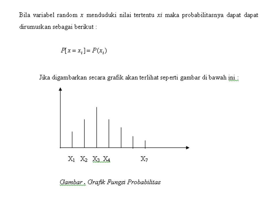 Macam-macam Distribusi Peluang Diskrit 1.Distribusi Peluang Binomial 2.Distribusi Peluang Poisson 3.Distribusi Peluang Multinomial 4.Distribusi Peluang Hipergeometrik