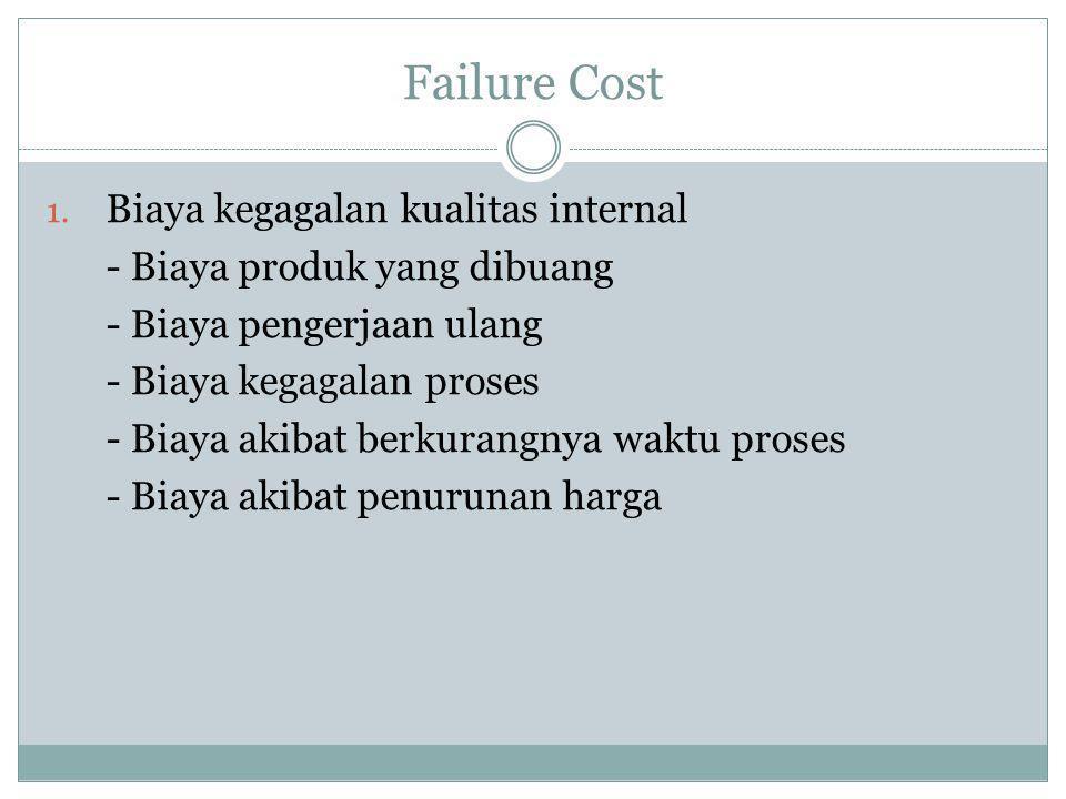 Failure Cost 1. Biaya kegagalan kualitas internal - Biaya produk yang dibuang - Biaya pengerjaan ulang - Biaya kegagalan proses - Biaya akibat berkura