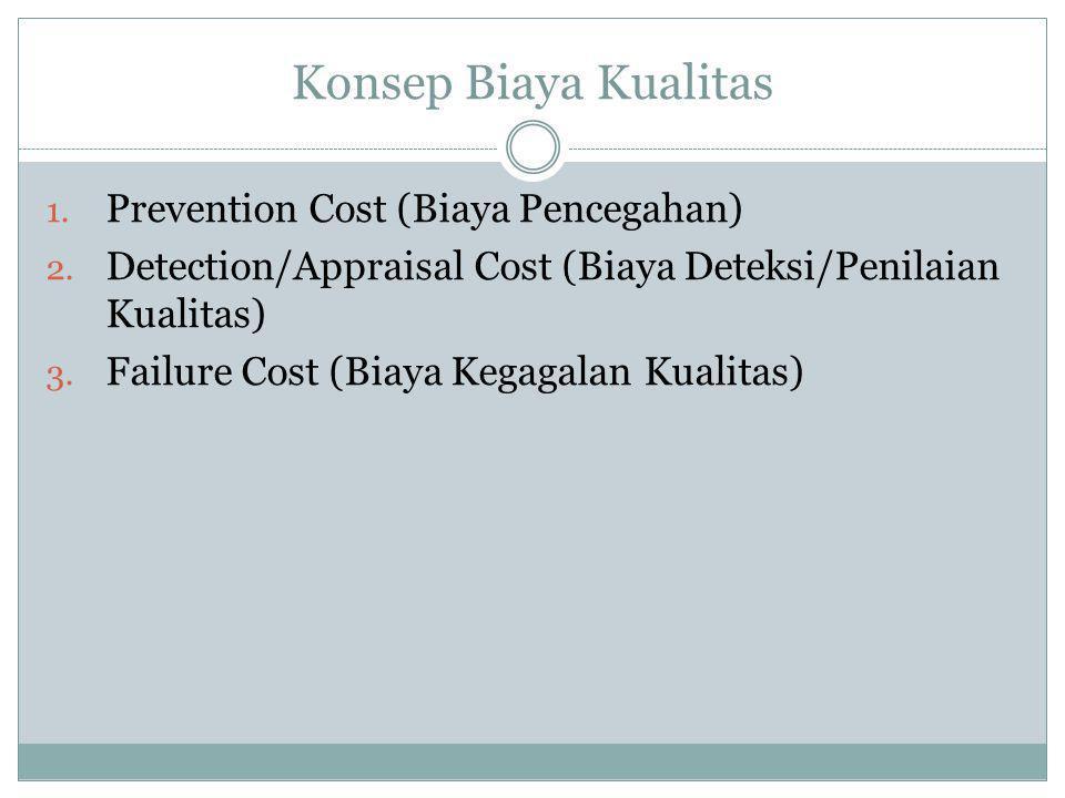 Konsep Biaya Kualitas 1. Prevention Cost (Biaya Pencegahan) 2. Detection/Appraisal Cost (Biaya Deteksi/Penilaian Kualitas) 3. Failure Cost (Biaya Kega