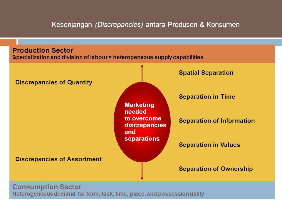 Kesenjangan (Discrepancies) antara Produsen & Konsumen Production Sector Specialization and division of labour = heterogeneous supply capabilities Consumption Sector Heterogeneous demand for form, task, time, place, and possession utility Discrepancies of Quantity Discrepancies of Assortment Spatial Separation Separation in Time Separation of Information Separation in Values Separation of Ownership Marketing needed to overcome discrepancies and separations