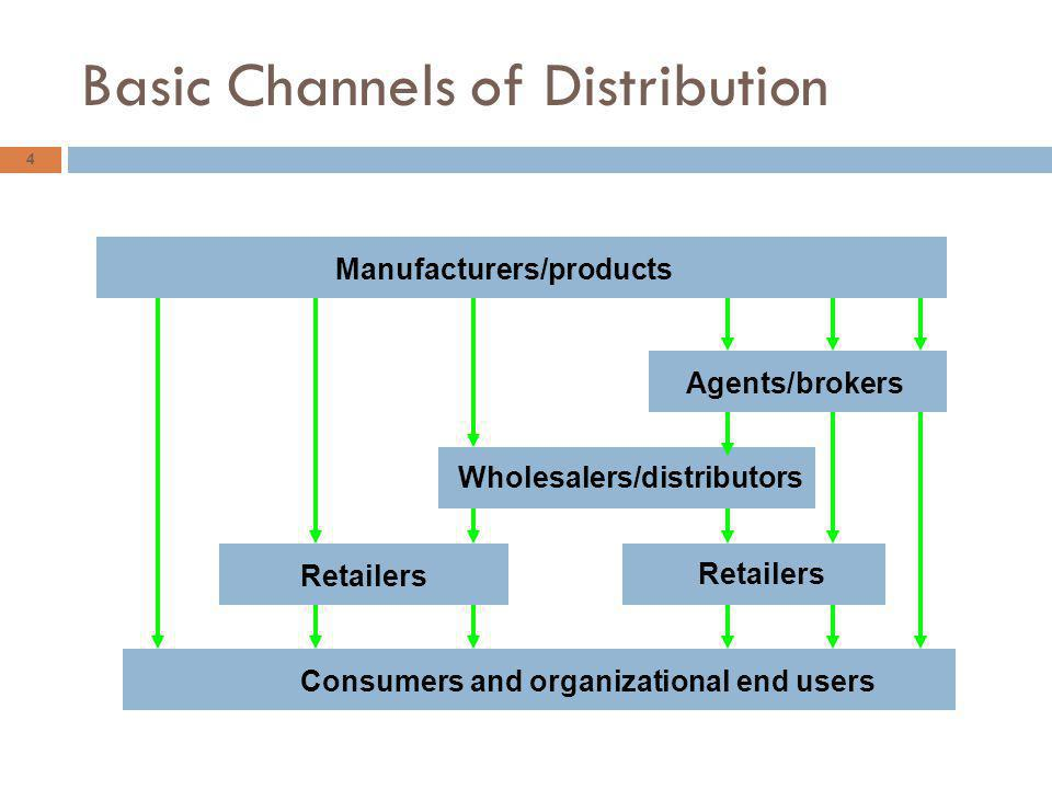 4 Basic Channels of Distribution Manufacturers/products Agents/brokers Wholesalers/distributors Retailers Consumers and organizational end users