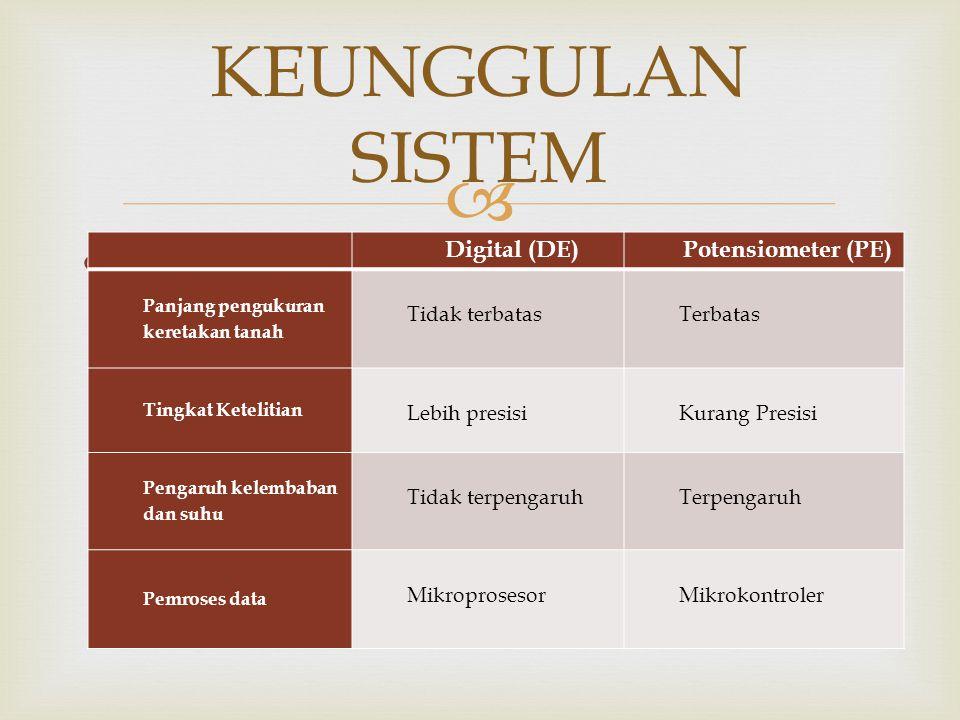   Menggunakan Sistem Digital KEUNGGULAN SISTEM Digital (DE)Potensiometer (PE) Panjang pengukuran keretakan tanah Tidak terbatasTerbatas Tingkat Kete