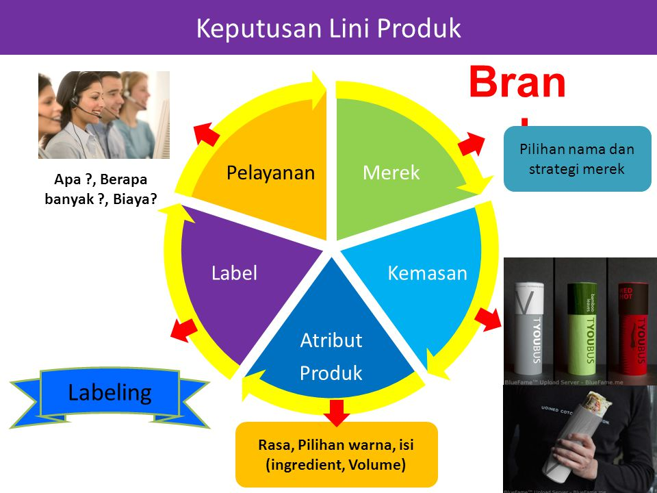 Keputusan Lini Produk Merek Kemasan Atribut Produk Label Pelayanan Bran d Apa ?, Berapa banyak ?, Biaya? Labeling Rasa, Pilihan warna, isi (ingredient