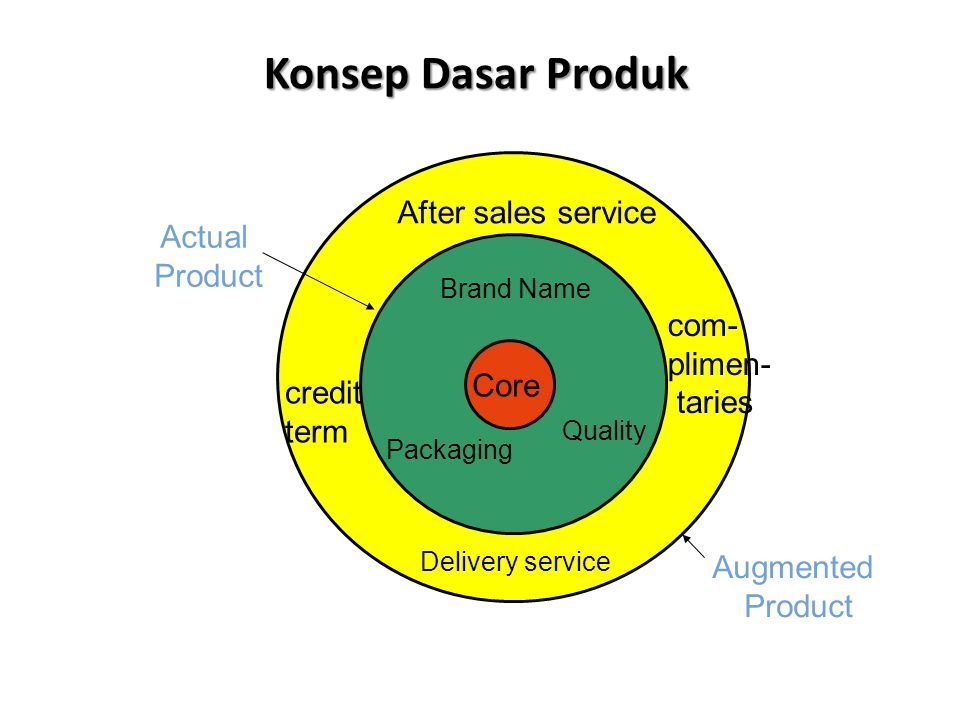 Konsep Dasar Produk Core Brand Name Packaging Quality After sales service Delivery service credit term com- plimen- taries Actual Product Augmented Product
