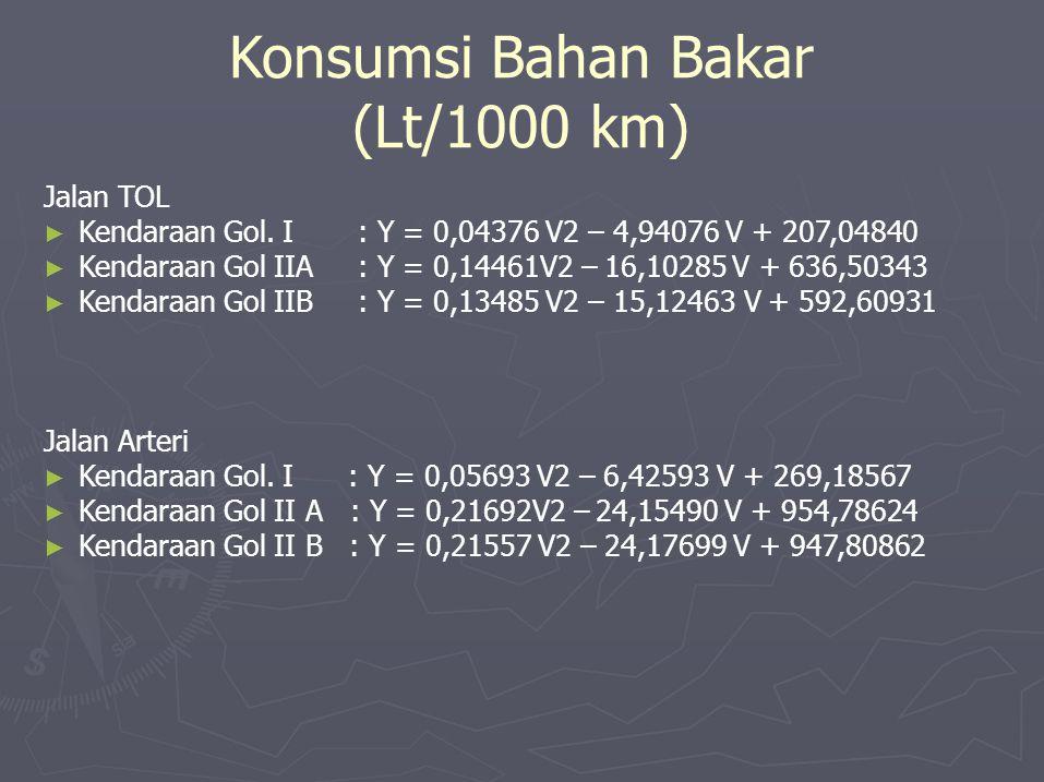 Konsumsi Bahan Bakar (Lt/1000 km) Jalan TOL ► Kendaraan Gol. I ► Kendaraan Gol IIA ► Kendaraan Gol IIB : Y = 0,04376 V2 – 4,94076 V + 207,04840 : Y =