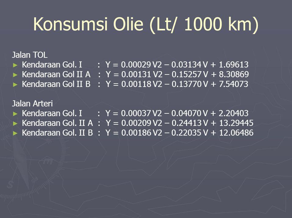 Konsumsi Olie (Lt/ 1000 km) Jalan TOL ► Kendaraan Gol. I : Y = 0.00029 V2 – 0.03134 V + 1.69613 ► Kendaraan Gol II A : Y = 0.00131 V2 – 0.15257 V + 8.