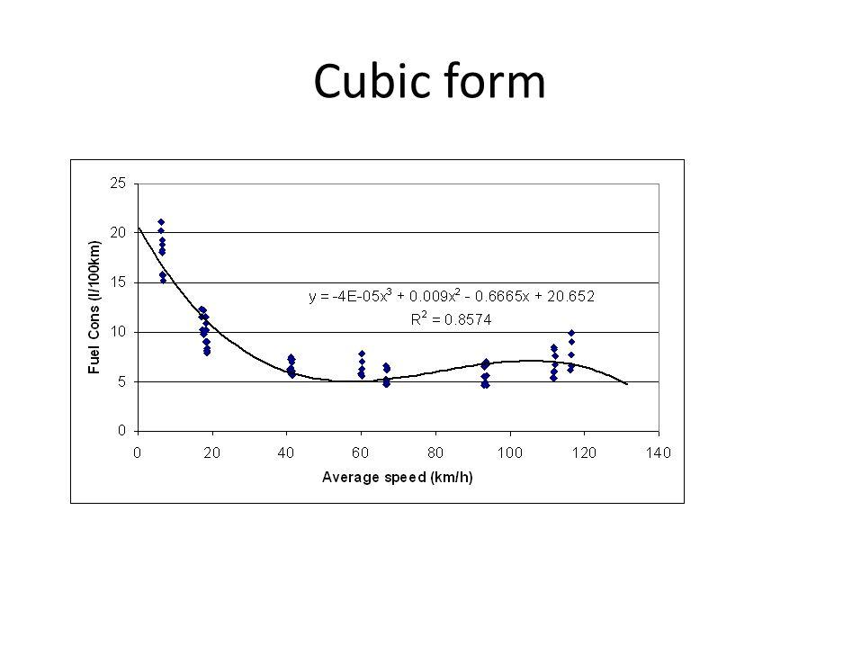 Cubic form