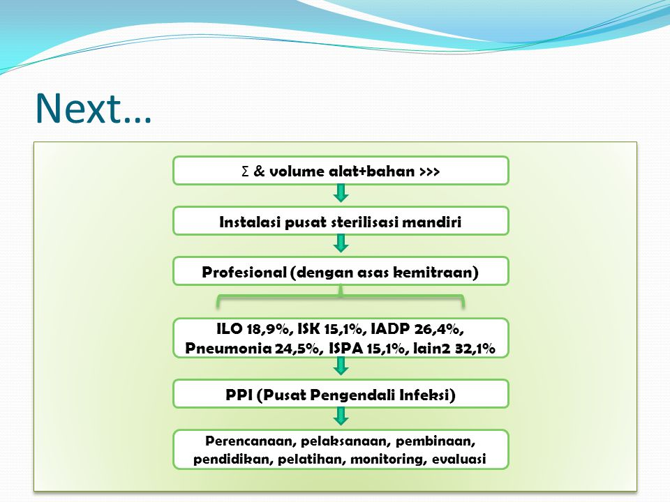 Next… Σ & volume alat+bahan >>> Instalasi pusat sterilisasi mandiri Profesional (dengan asas kemitraan) ILO 18,9%, ISK 15,1%, IADP 26,4%, Pneumonia 24