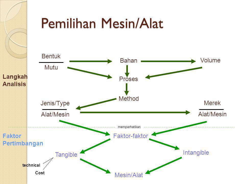 Pemilihan Mesin/Alat Bentuk Mutu Bahan Volume Proses Method Jenis/Type Alat/Mesin Merek Alat/Mesin Faktor-faktor Tangible Intangible Mesin/Alat memper