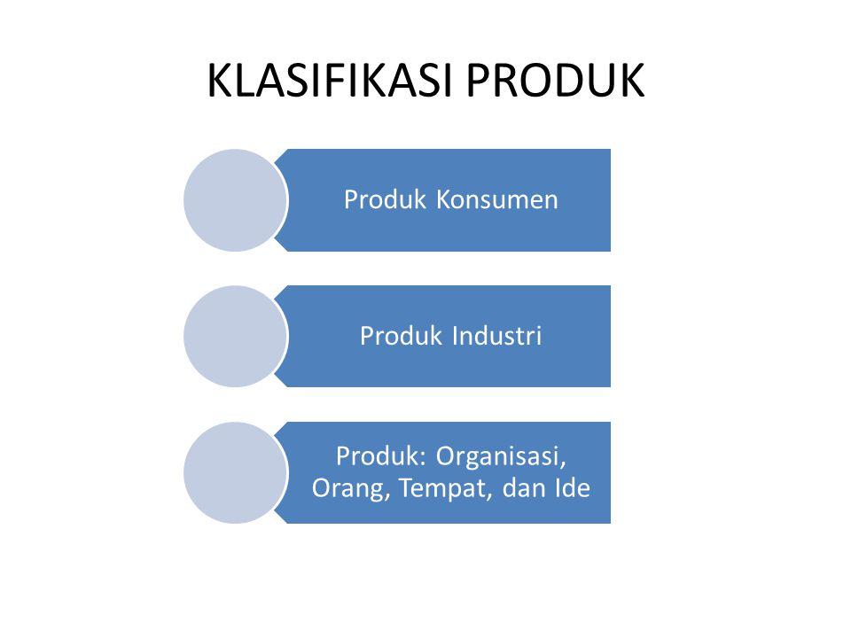 KLASIFIKASI PRODUK Produk Konsumen Produk Industri Produk: Organisasi, Orang, Tempat, dan Ide
