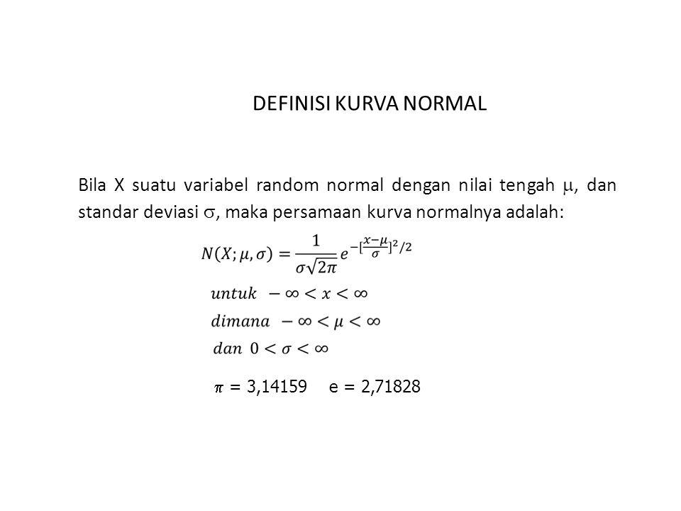 DEFINISI KURVA NORMAL Bila X suatu variabel random normal dengan nilai tengah , dan standar deviasi , maka persamaan kurva normalnya adalah:  = 3,1