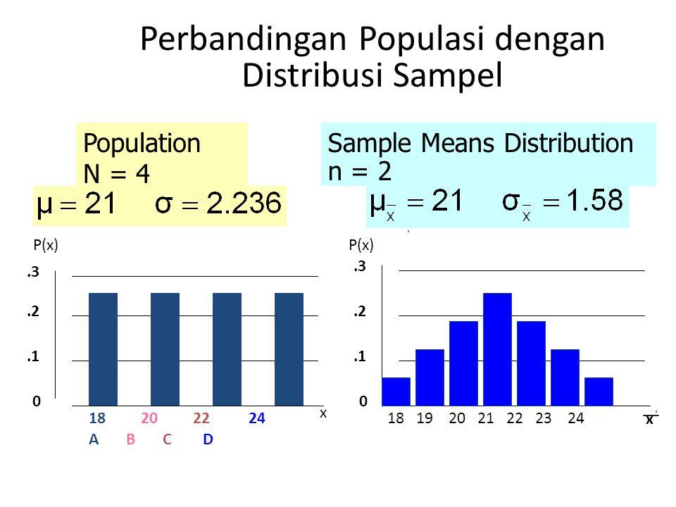 Perbandingan Populasi dengan Distribusi Sampel 18 19 20 21 22 23 24 0.1.2.3 P(x) x 18 20 22 24 A B C D 0.1.2.3 Population N = 4 P(x) x _ Sample Means