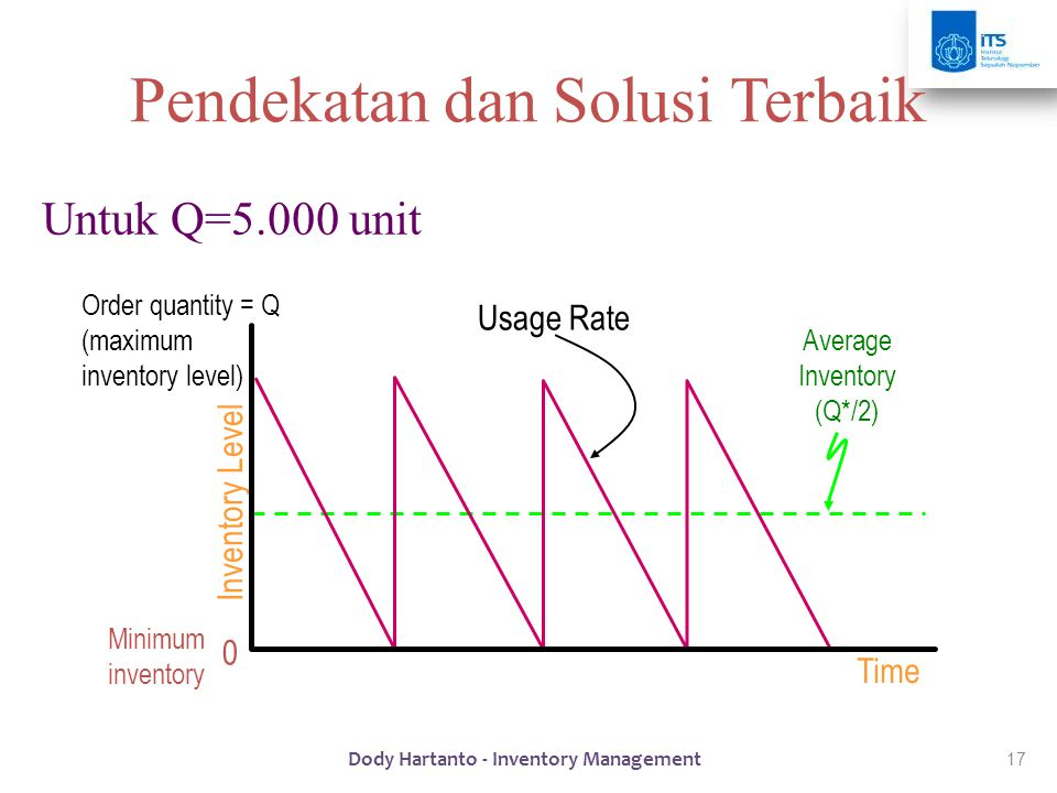 17 Pendekatan dan Solusi Terbaik Untuk Q=5.000 unit Time Inventory Level Average Inventory (Q*/2) 0 Minimum inventory Order quantity = Q (maximum inventory level) Usage Rate Dody Hartanto - Inventory Management