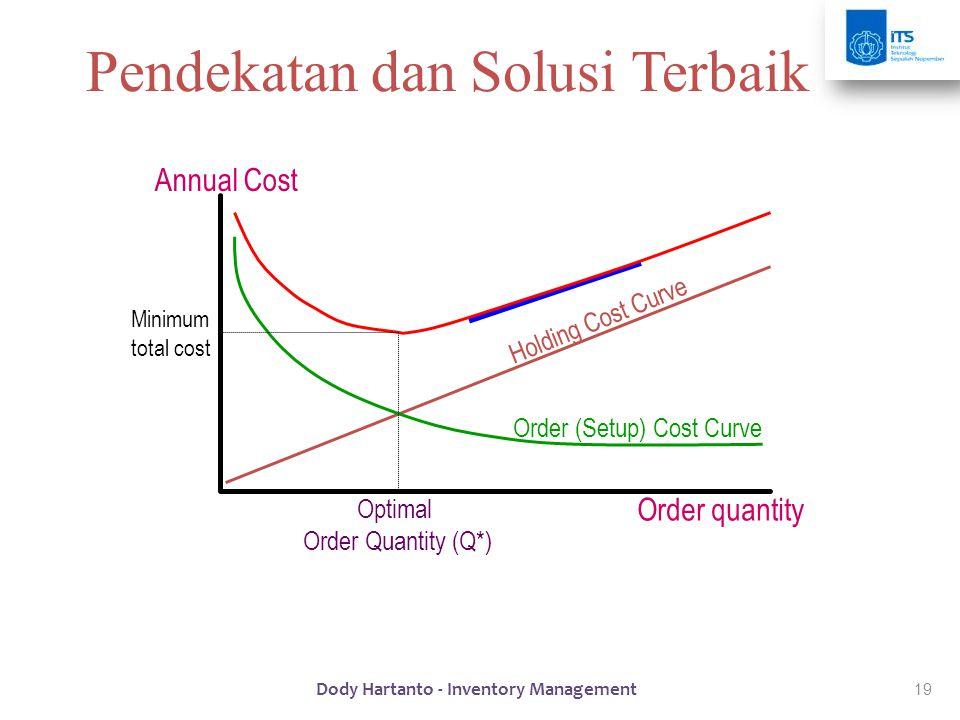 19 Order quantity Annual Cost Holding Cost Curve Total Cost Curve Order (Setup) Cost Curve Optimal Order Quantity (Q*) Minimum total cost Pendekatan d