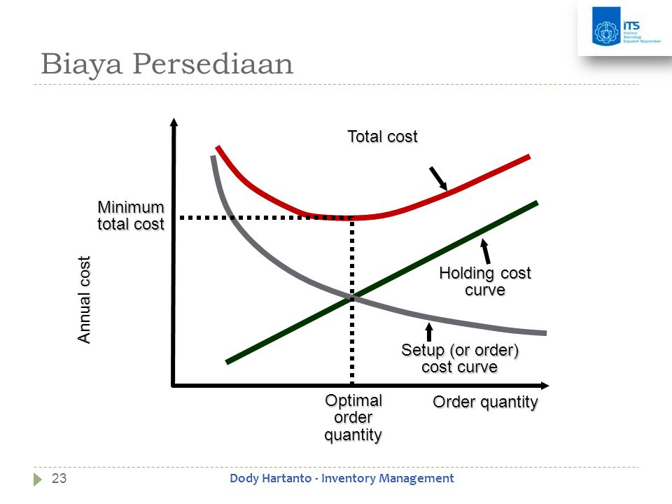 Biaya Persediaan Annual cost Order quantity Total cost Holding cost curve Setup (or order) cost curve Minimum total cost Optimal order quantity 23Dody