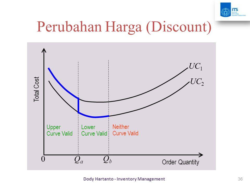 36 Perubahan Harga (Discount) Upper Curve Valid Lower Curve Valid Neither Curve Valid Total Cost Order Quantity QaQa QbQb 0 UC 1 UC 2 Dody Hartanto -