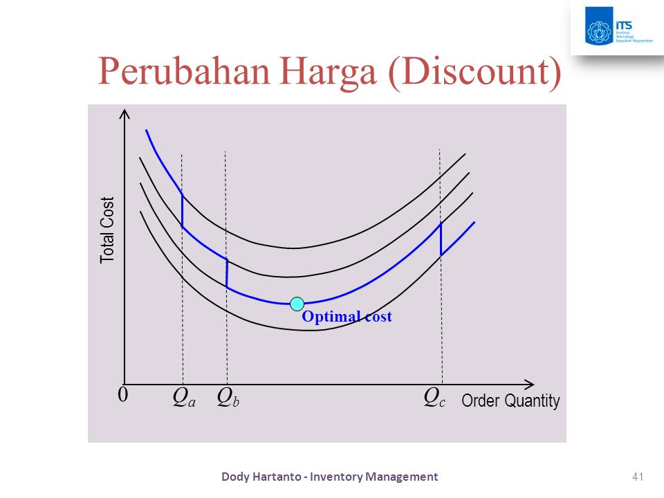 41 Perubahan Harga (Discount) Order Quantity QaQa 0 QbQb QcQc Total Cost Optimal cost Dody Hartanto - Inventory Management