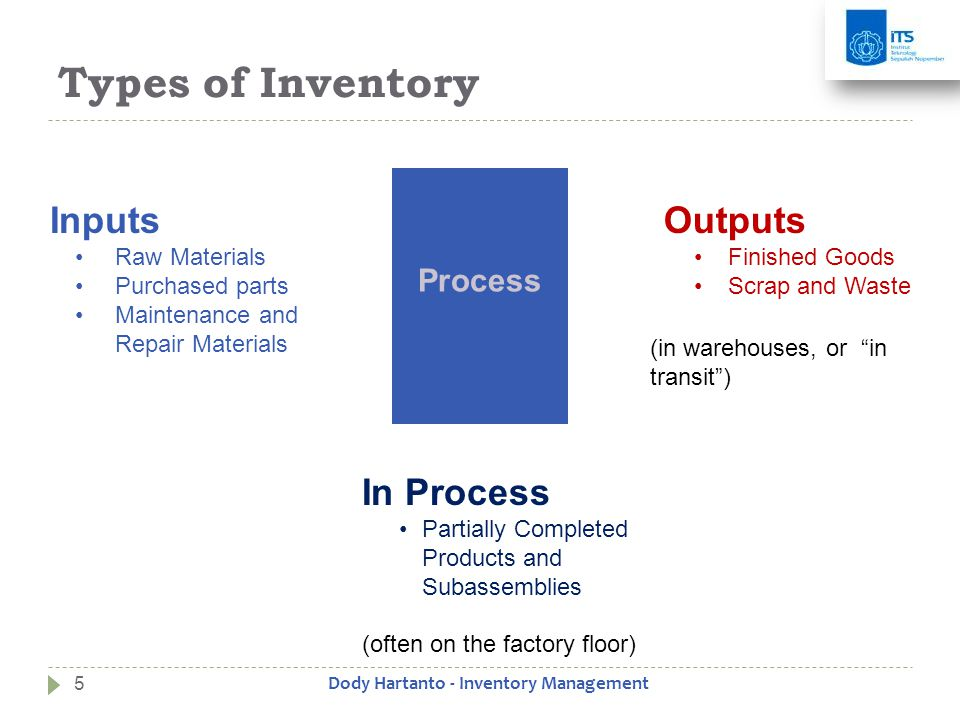 Types of Inventory Inputs •Raw Materials •Purchased parts •Maintenance and Repair Materials Outputs •Finished Goods •Scrap and Waste Process In Process •Partially Completed Products and Subassemblies (in warehouses, or in transit ) (often on the factory floor) 5Dody Hartanto - Inventory Management