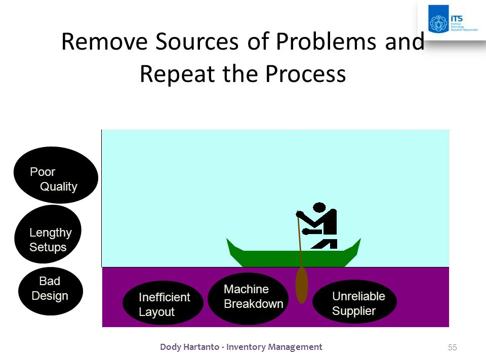 Remove Sources of Problems and Repeat the Process Poor Quality Unreliable Supplier Machine Breakdown Inefficient Layout Bad Design Lengthy Setups 55 Dody Hartanto - Inventory Management
