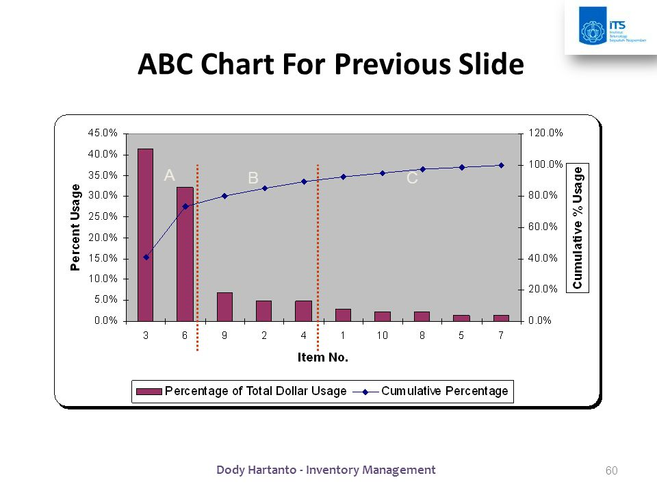 ABC Chart For Previous Slide A BC 60 Dody Hartanto - Inventory Management