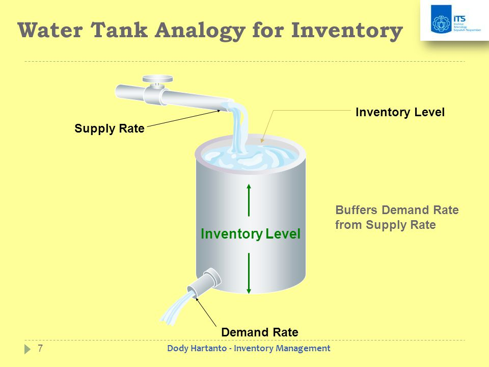 Water Tank Analogy for Inventory Supply Rate Inventory Level Demand Rate Inventory Level Buffers Demand Rate from Supply Rate 7Dody Hartanto - Inventory Management