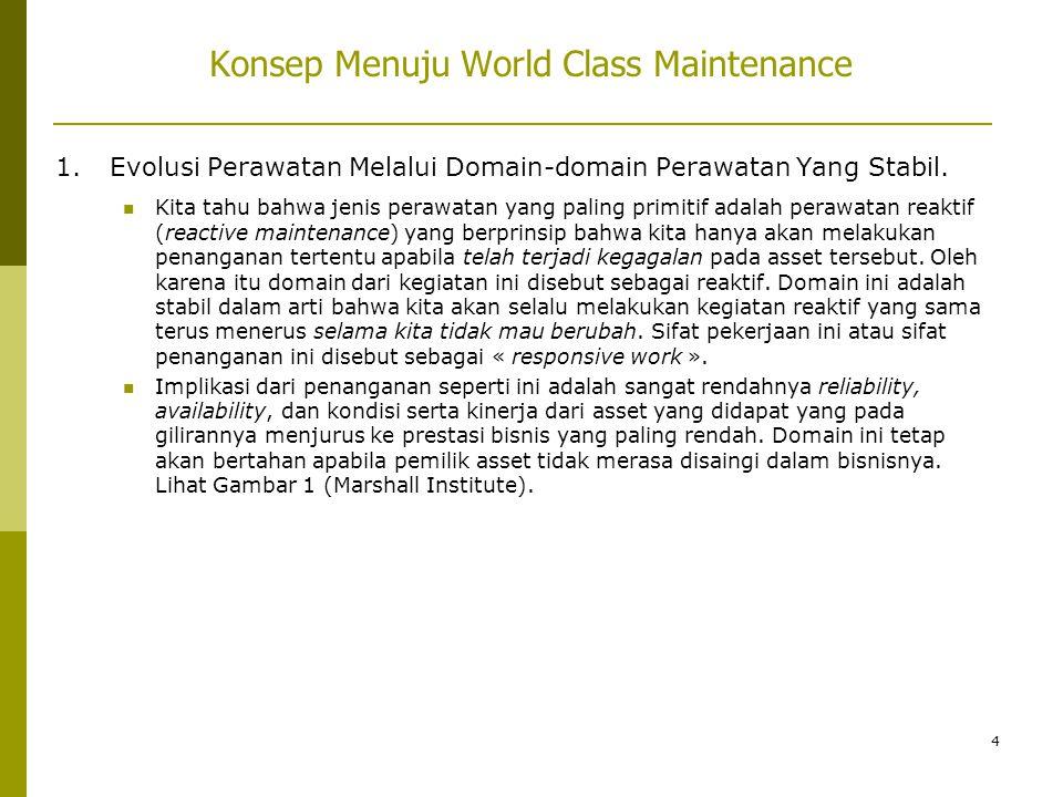 4 Konsep Menuju World Class Maintenance 1. Evolusi Perawatan Melalui Domain-domain Perawatan Yang Stabil.  Kita tahu bahwa jenis perawatan yang palin