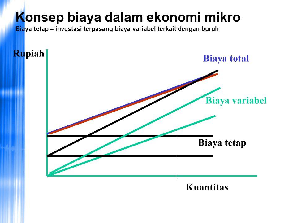 Konsep biaya dalam ekonomi mikro Biaya tetap – investasi terpasang biaya variabel terkait dengan buruh Rupiah Kuantitas Biaya total Biaya variabel Biaya tetap