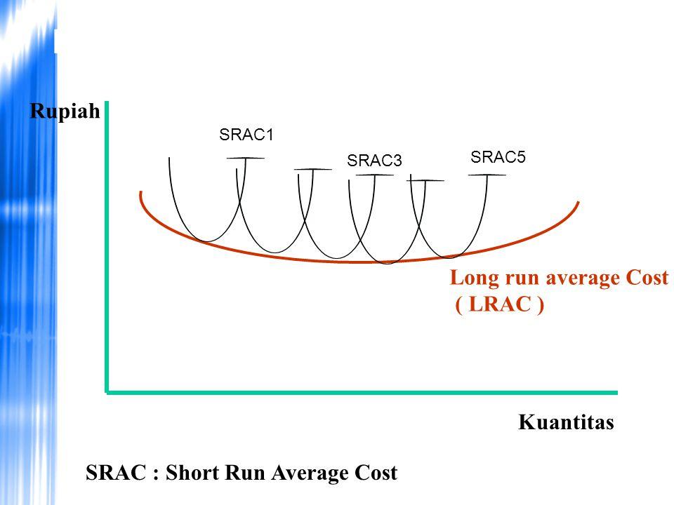 Long run Average Cost Rupiah Kuantitas Long run average Cost ( LRAC ) SRAC1 SRAC3 SRAC5 SRAC : Short Run Average Cost