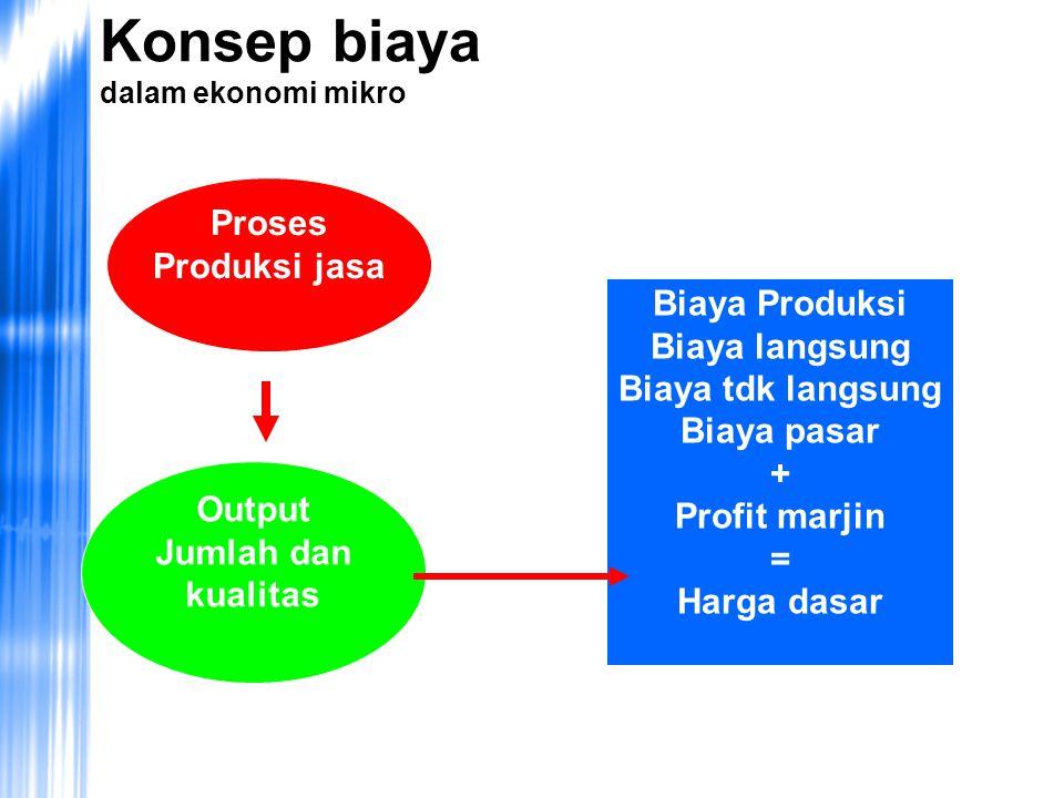 Proses Produksi jasa Output Jumlah dan kualitas Biaya Produksi Biaya langsung Biaya tdk langsung Biaya pasar + Profit marjin = Harga dasar Konsep biaya dalam ekonomi mikro