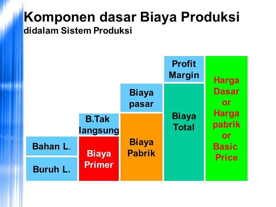 Komponen dasar Biaya Produksi didalam Sistem Produksi Buruh L.