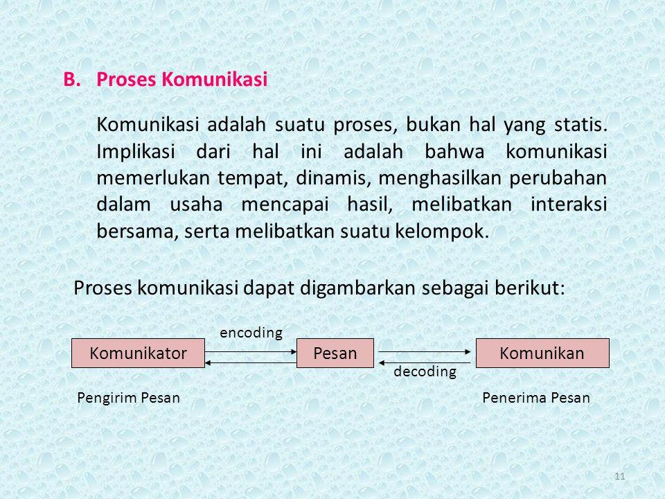11 B.Proses Komunikasi Komunikasi adalah suatu proses, bukan hal yang statis. Implikasi dari hal ini adalah bahwa komunikasi memerlukan tempat, dinami