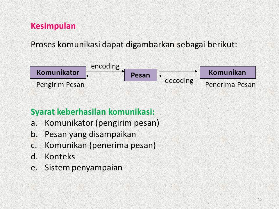 15 Proses komunikasi dapat digambarkan sebagai berikut: Komunikator Pesan Komunikan encoding decoding Pengirim PesanPenerima Pesan Kesimpulan Syarat k
