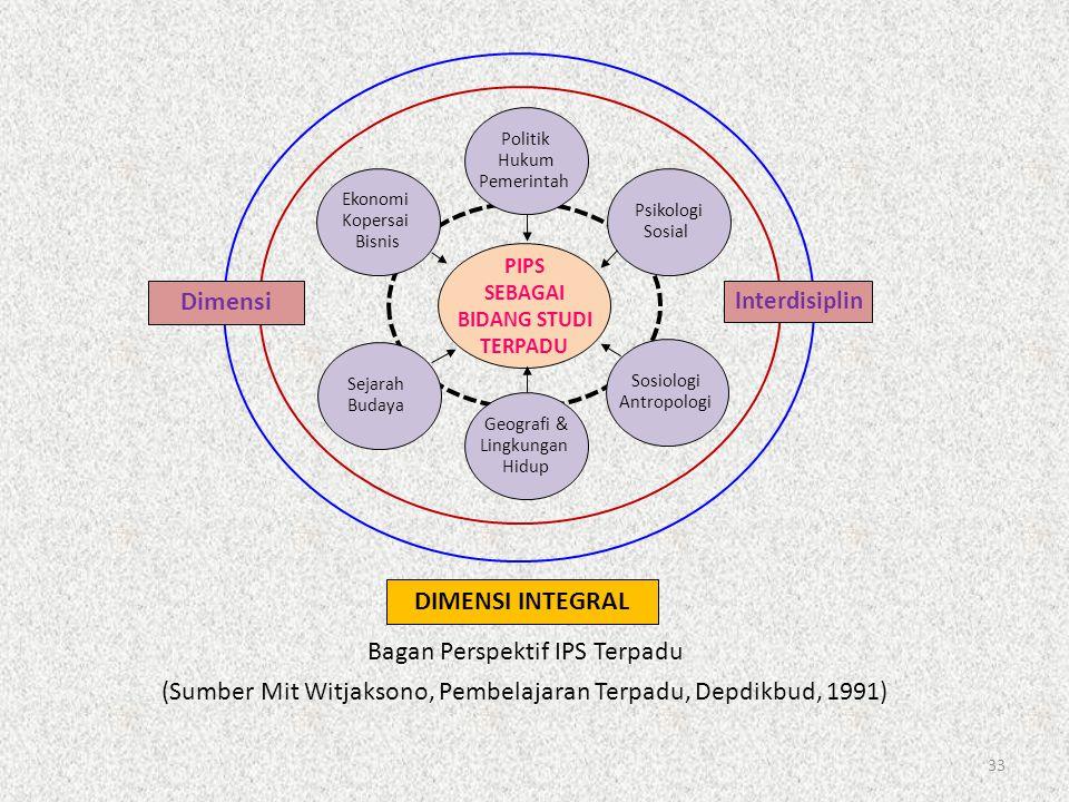 33 Dimensi Interdisiplin PIPS SEBAGAI BIDANG STUDI TERPADU Politik Hukum Pemerintah DIMENSI INTEGRAL Ekonomi Kopersai Bisnis Sejarah Budaya Psikologi