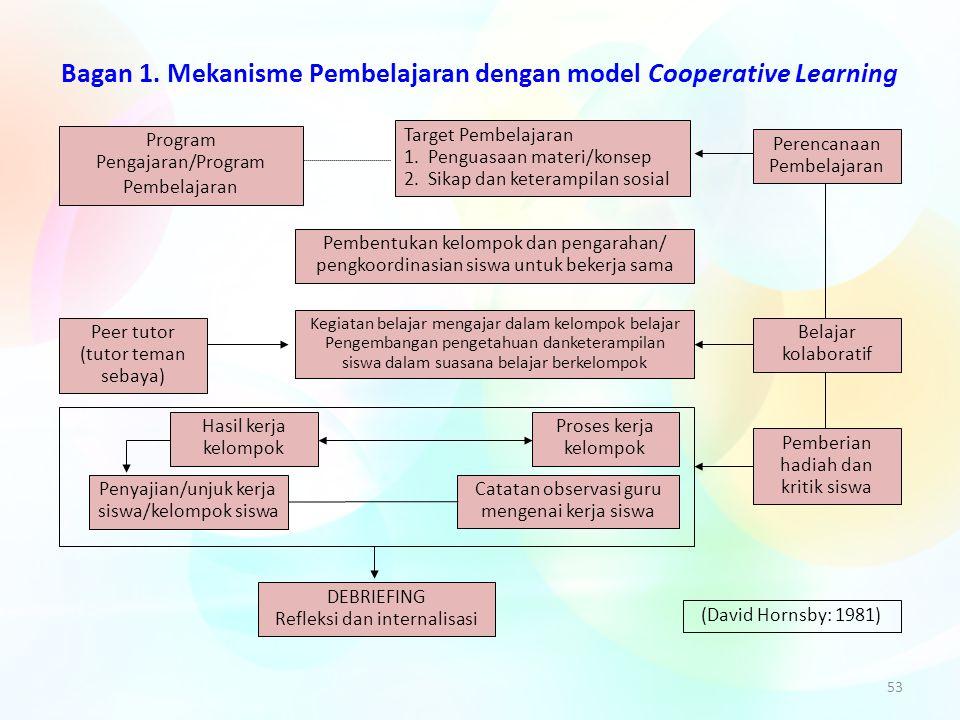 53 Bagan 1. Mekanisme Pembelajaran dengan model Cooperative Learning Program Pengajaran/Program Pembelajaran Target Pembelajaran 1. Penguasaan materi/