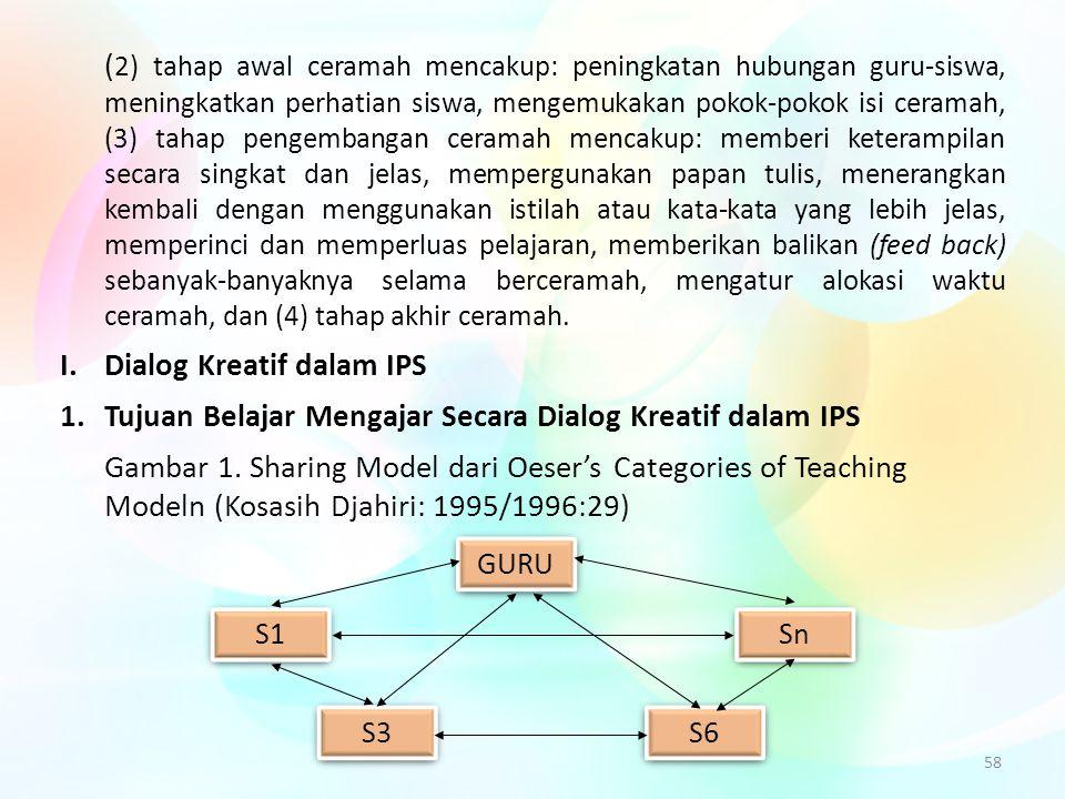 58 ( 2) tahap awal ceramah mencakup: peningkatan hubungan guru-siswa, meningkatkan perhatian siswa, mengemukakan pokok-pokok isi ceramah, (3) tahap pe