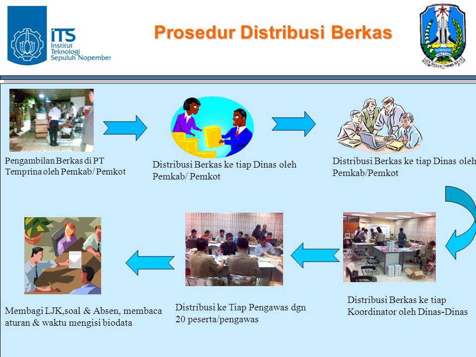 Prosedur Distribusi Berkas Pengambilan Berkas di PT Temprina oleh Pemkab/ Pemkot Distribusi Berkas ke tiap Dinas oleh Pemkab/ Pemkot Distribusi ke Tia