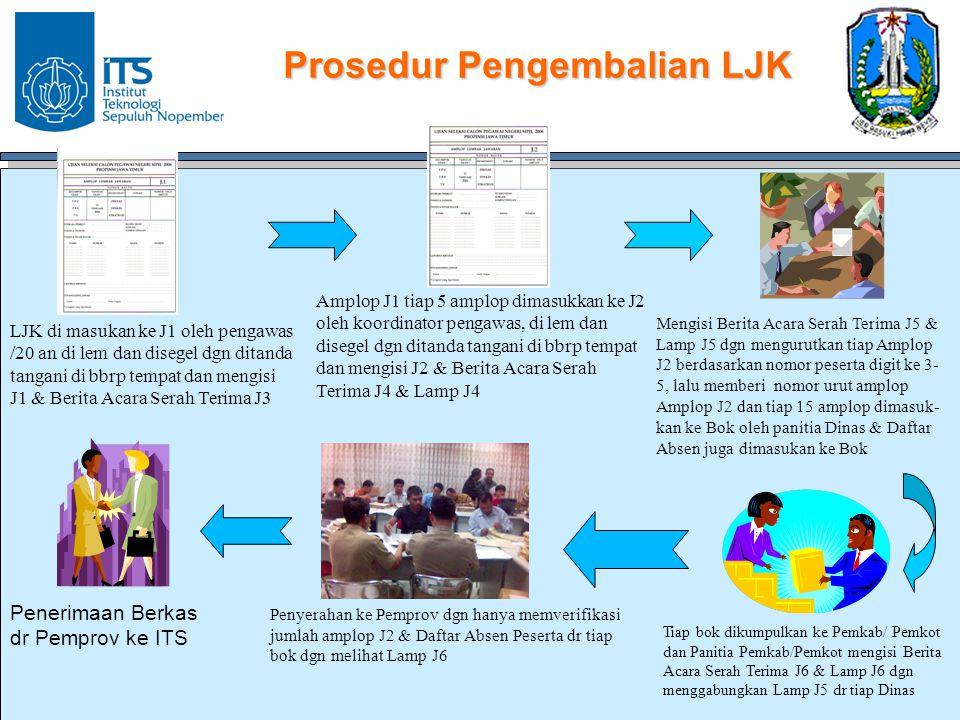 Prosedur Pengembalian LJK Penerimaan Berkas dr Pemprov ke ITS Tiap bok dikumpulkan ke Pemkab/ Pemkot dan Panitia Pemkab/Pemkot mengisi Berita Acara Se