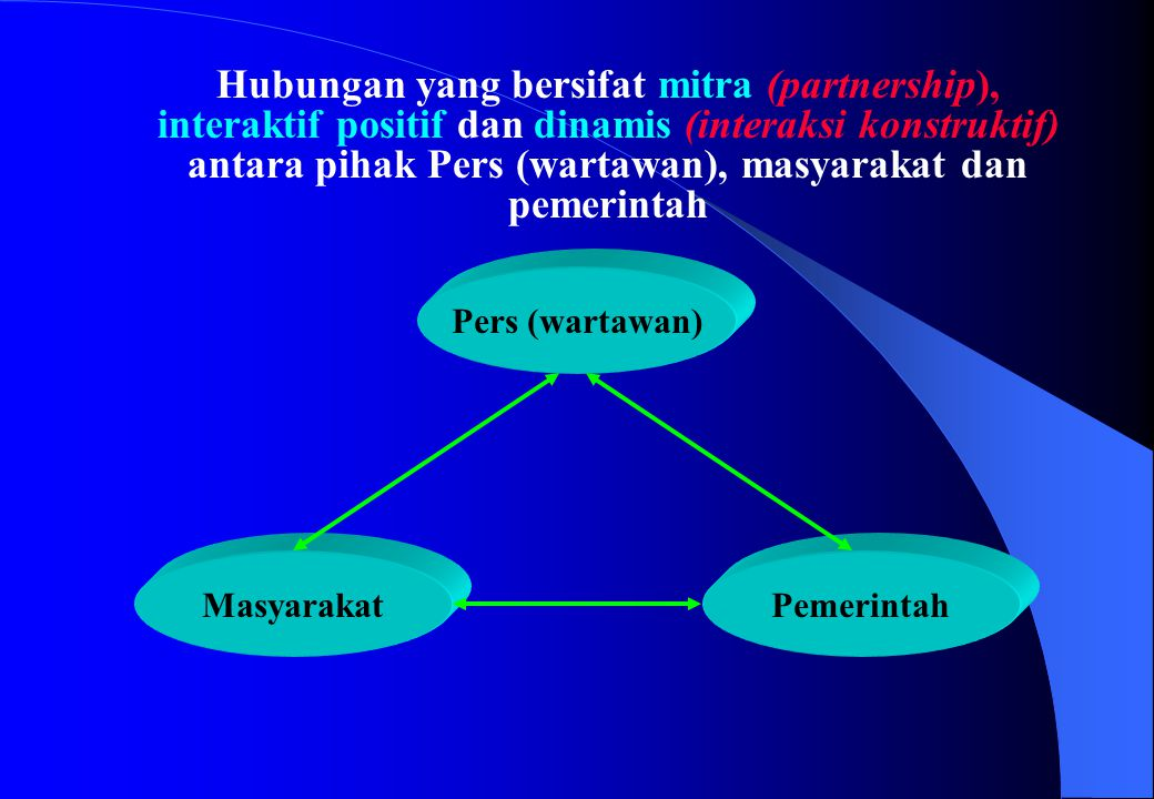 Hubungan yang bersifat mitra (partnership), interaktif positif dan dinamis (interaksi konstruktif) antara pihak Pers (wartawan), masyarakat dan pemeri