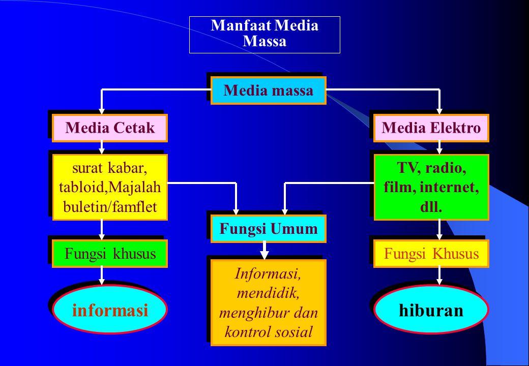 Manfaat Media Massa Media Cetak Media massa Media Elektro Fungsi khusus Fungsi Khusus Fungsi Umum surat kabar, tabloid,Majalah buletin/famflet TV, rad