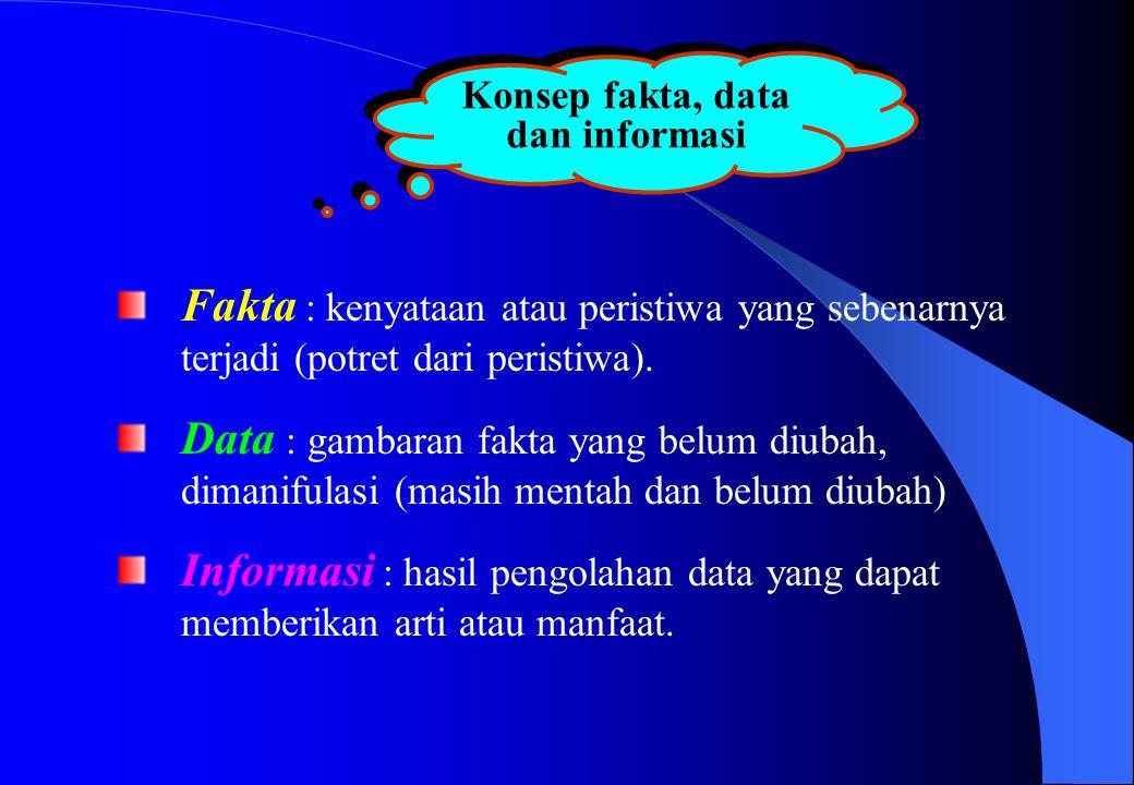 Konsep fakta, data dan informasi Fakta : kenyataan atau peristiwa yang sebenarnya terjadi (potret dari peristiwa). Data : gambaran fakta yang belum di