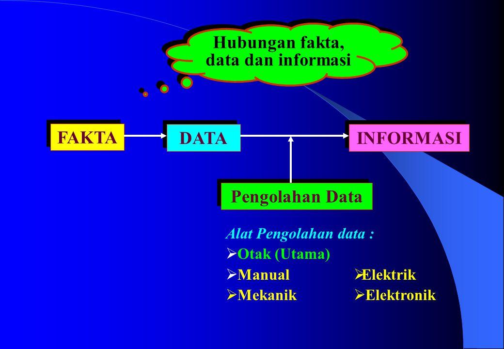 Hubungan fakta, data dan informasi FAKTA Pengolahan Data DATA INFORMASI  Otak (Utama)  Manual  Mekanik  Elektrik  Elektronik Alat Pengolahan data