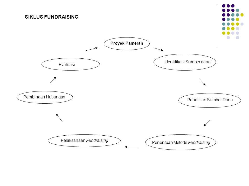 Evaluasi Proyek Pameran Identifikasi Sumber dana Penelitian Sumber Dana Pembinaan Hubungan Pelaksanaan Fundraising Penentuan Metode Fundraising SIKLUS