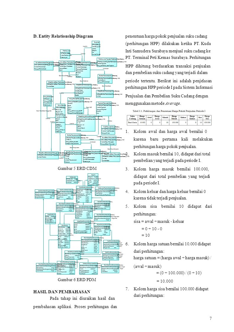 integer IdDaftarPengeluaranSukuCadang NomerTagihan integer varchar(20) TanggalTagihandate Diskon IdTagihanPenjualanSukuCadang D. Entity Relationship D