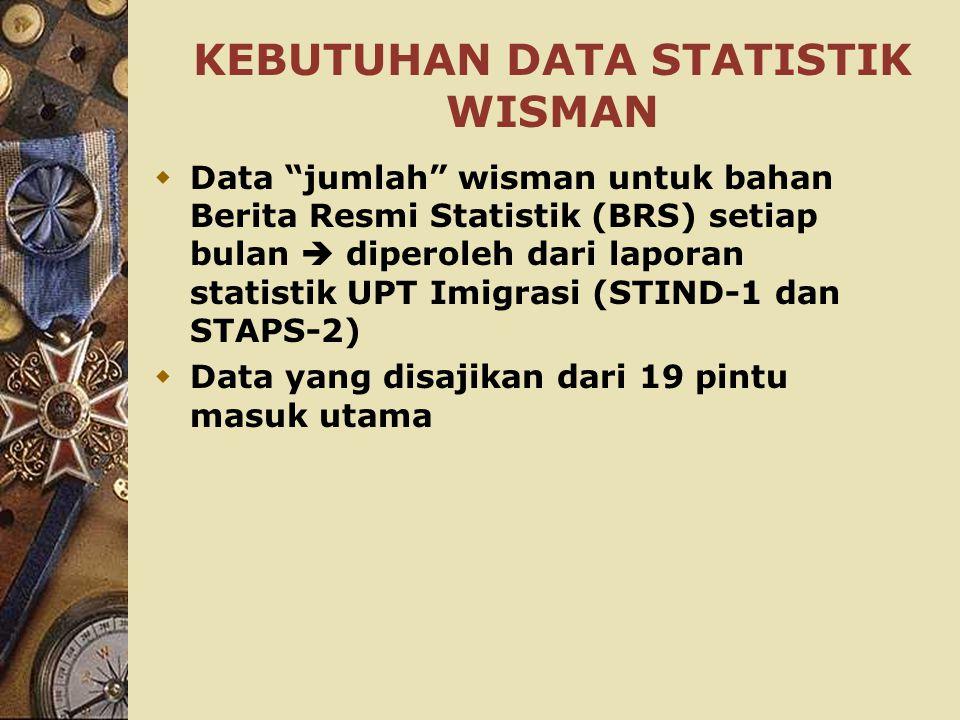 """KEBUTUHAN DATA STATISTIK WISMAN  Data """"jumlah"""" wisman untuk bahan Berita Resmi Statistik (BRS) setiap bulan  diperoleh dari laporan statistik UPT Im"""