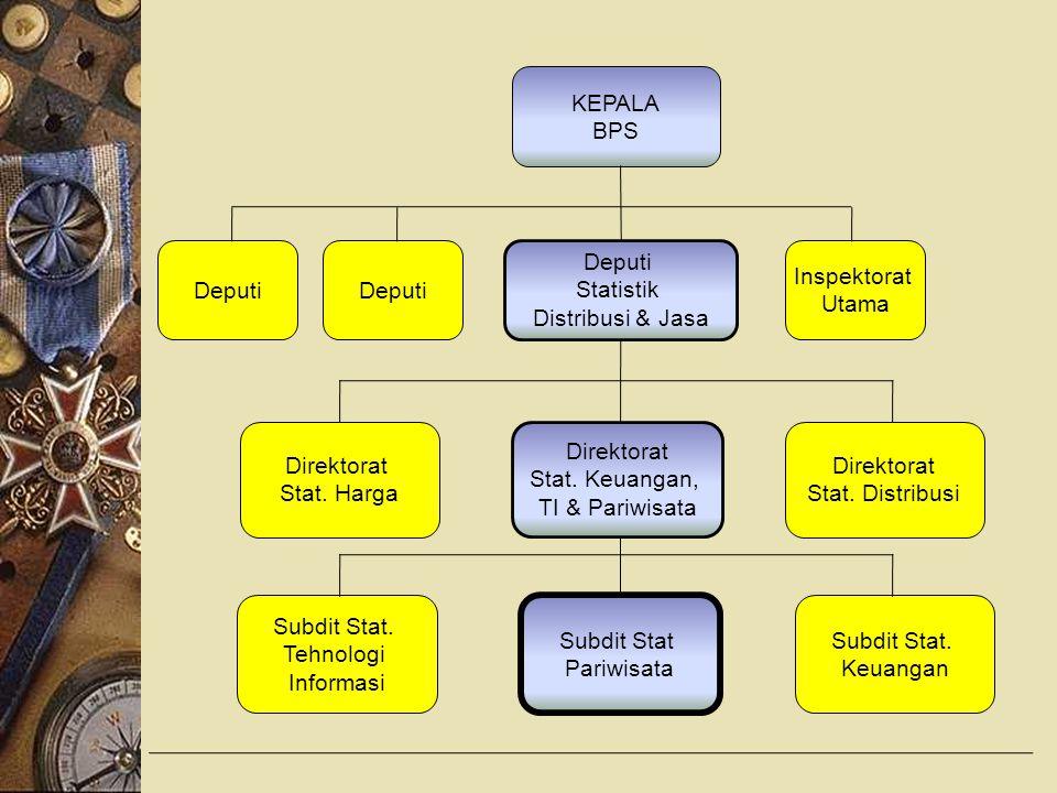 Statistik Pariwisata 1.Wisatawan : a)Wisatawan Mancanegara b)Wisatawan Nusantara c)Wisatawan Nasional 2.Akomodasi 3.Restoran/Rumah Makan 4.Jasa Perjalanan Wisata 5.Dll (Nesparnas, Sensus Ekonomi