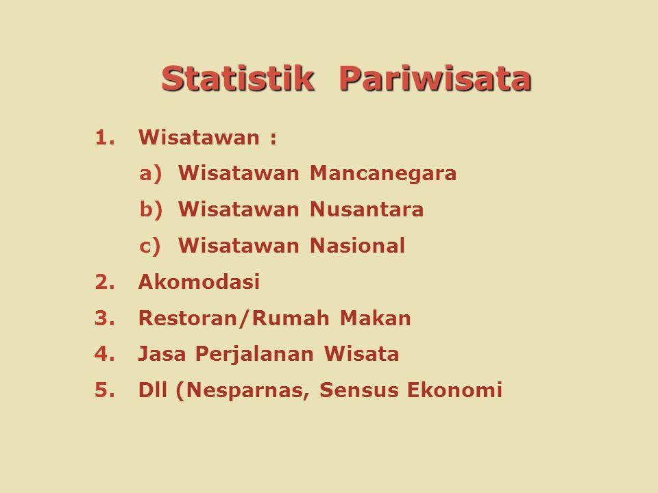 Statistik Pariwisata 1.Wisatawan : a)Wisatawan Mancanegara b)Wisatawan Nusantara c)Wisatawan Nasional 2.Akomodasi 3.Restoran/Rumah Makan 4.Jasa Perjal